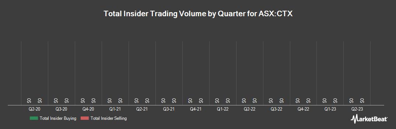 Insider Trading History for Caltex Australia (ASX:CTX)