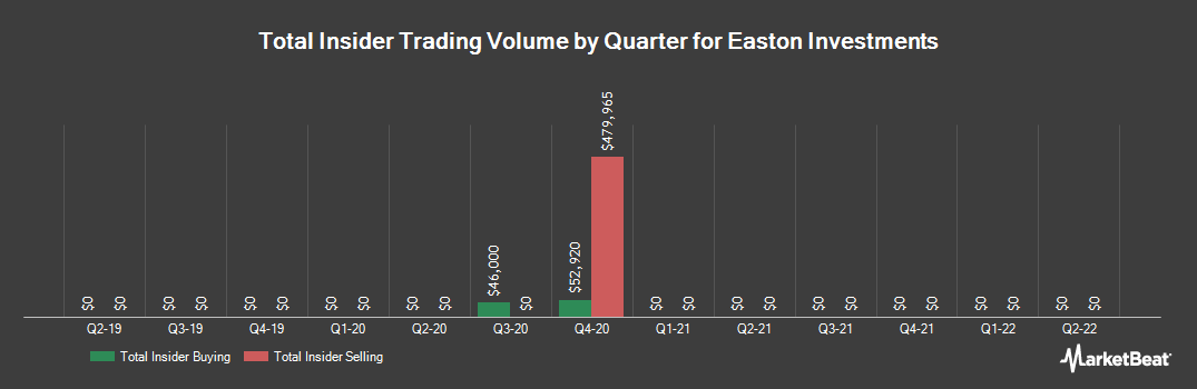 Insider Trading History for Easton Investments (ASX:EAS)