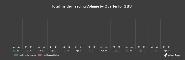 Insider Trading History for GBST (ASX:GBT)