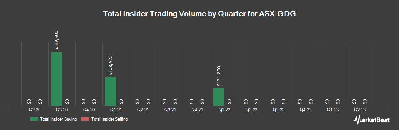 Insider Trading History for Generation Development Group (ASX:GDG)