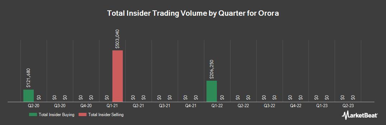 Insider Trading History for Orora (ASX:ORA)