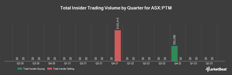 Insider Trading History for Platinum Asset Management (ASX:PTM)