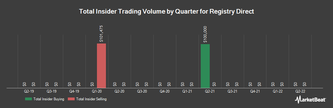 Insider Trading History for Registry Direct (ASX:RD1)