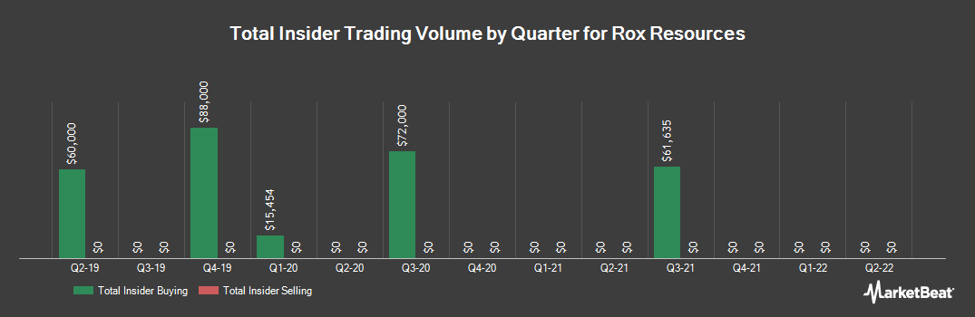 Insider Trading History for Rox Resources (ASX:RXL)
