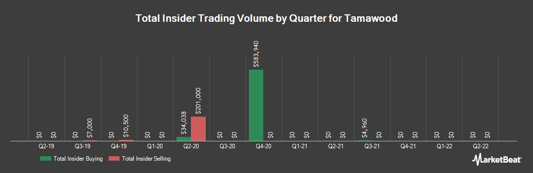 Insider Trading History for Tamawood (ASX:TWD)
