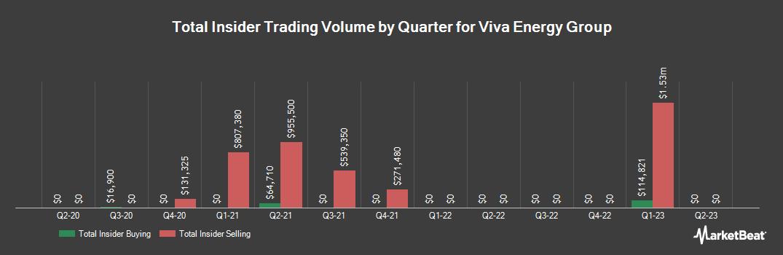 Insider Trading History for Viva Energy Group (ASX:VEA)