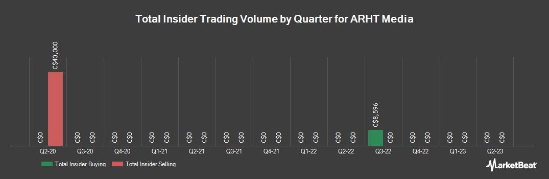 Insider Trading History for ARHT Media (CVE:ART)
