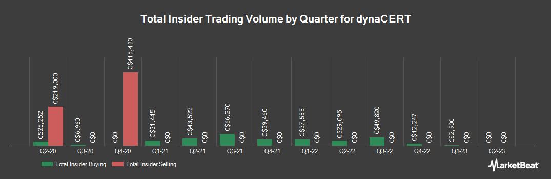 Insider Trading History for dynaCERT (CVE:DYA)
