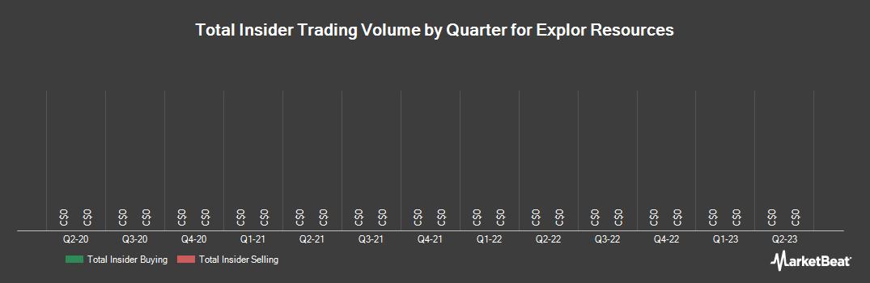Insider Trading History for Explor Resources (CVE:EXS)