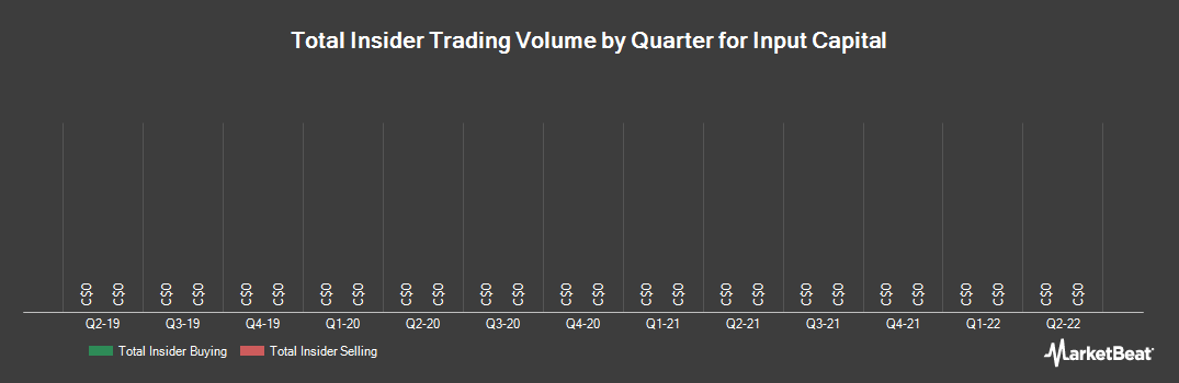 Insider Trading History for Input Capital (CVE:INP)