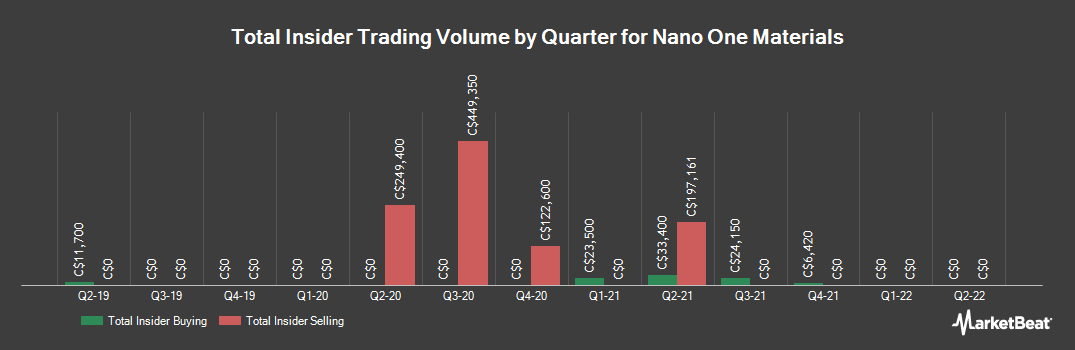 Insider Trading History for Nano One Materials (CVE:NNO)
