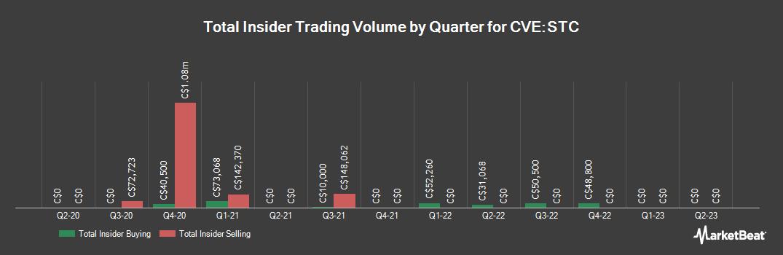 Insider Trading History for Sangoma Technologies (CVE:STC)