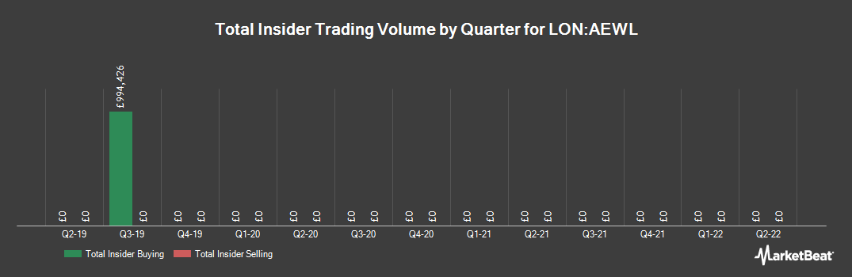 Insider Trading History for AEW UK Long Lease REIT (LON:AEWL)