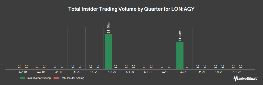 Insider Trading History for Allergy Therapeutics (LON:AGY)