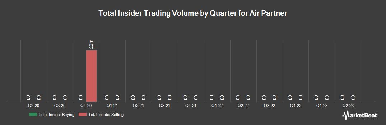 Insider Trading History for Air Partner (LON:AIR)