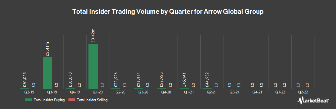 Insider Trading History for Arrow Global Group (LON:ARW)