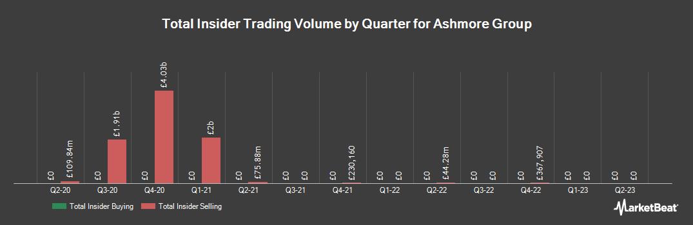 Insider Trading History for Ashmore Group (LON:ASHM)