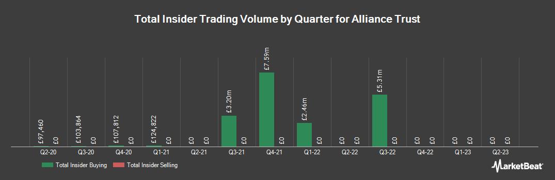 Insider Trading History for Alliance Trust (LON:ATST)
