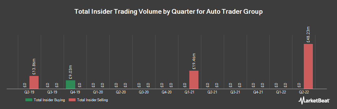 Insider Trading History for Auto Trader Group (LON:AUTO)