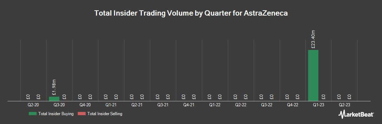Insider Trading History for AstraZeneca (LON:AZN)