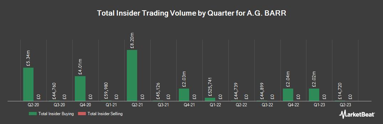 Insider Trading History for A.G. Barr (LON:BAG)