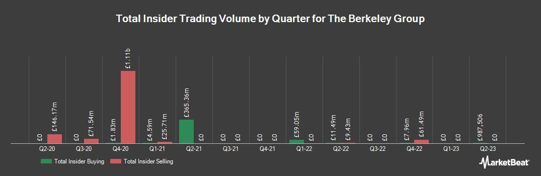 Insider Trading History for Berkeley Group (LON:BKG)