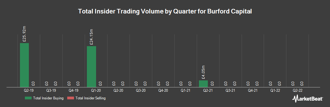 Insider Trading History for Burford Capital (LON:BUR)
