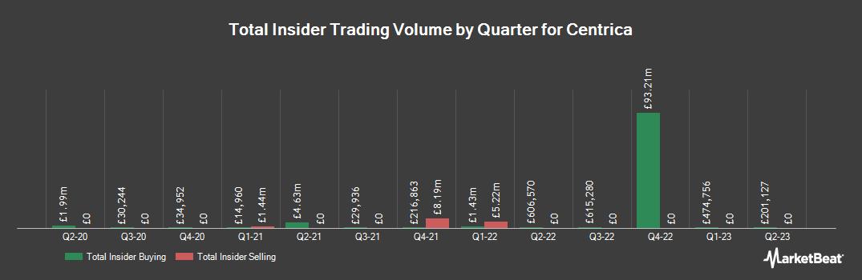 Insider Trading History for Centrica (LON:CNA)