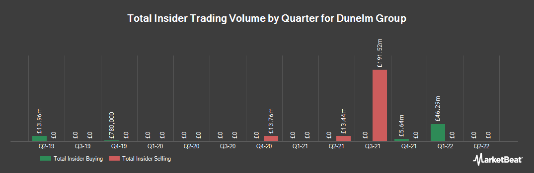 Insider Trading History for Dunelm Group (LON:DNLM)