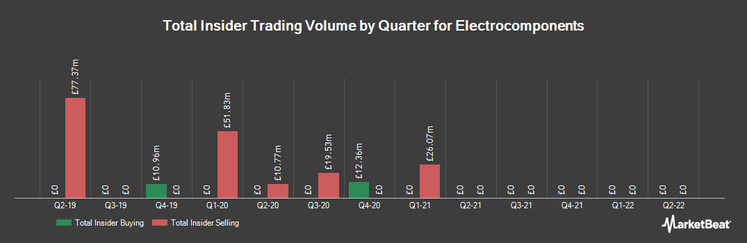 Insider Trading History for Electrocomponents (LON:ECM)