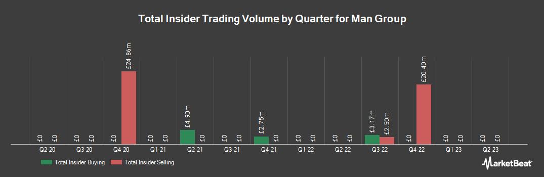 Insider Trading History for Man Group (LON:EMG)