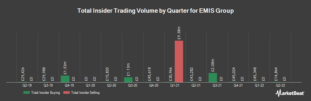 Insider Trading History for Emis Group (LON:EMIS)