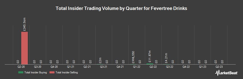 Insider Trading History for Fevertree Drinks (LON:FEVR)