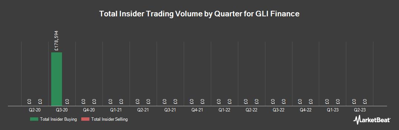 Insider Trading History for GLI Finance (LON:GLIF)