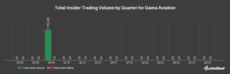 Insider Trading History for Gama Aviation (LON:GMAA)