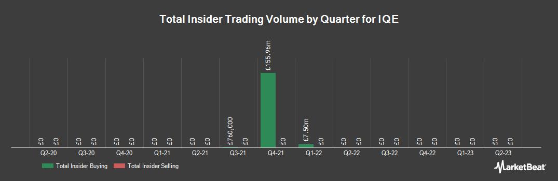 Insider Trading History for IQE (LON:IQE)