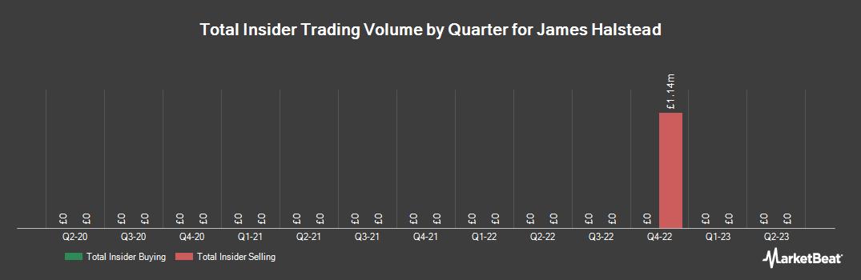 Insider Trading History for James Halstead (LON:JHD)