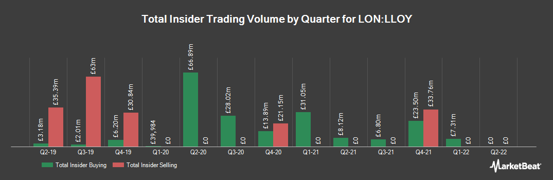 Insider Trading History for Lloyds Banking Group (LON:LLOY)