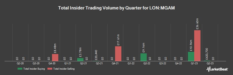 Insider Trading History for Morgan Advanced Materials (LON:MGAM)