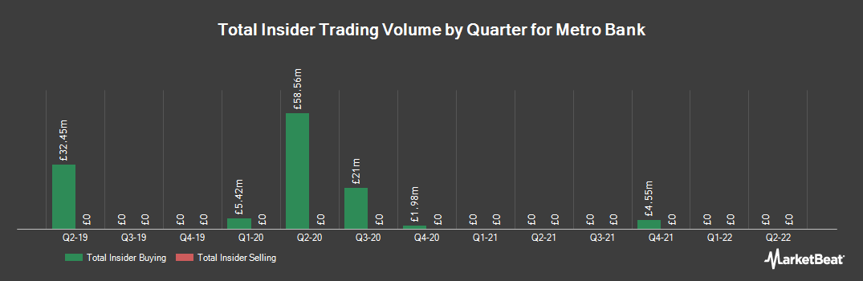 Insider Trading History for Metro Bank (LON:MTRO)