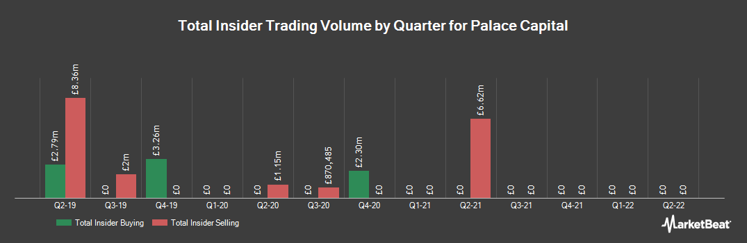 Insider Trading History for Palace Capital (LON:PCA)