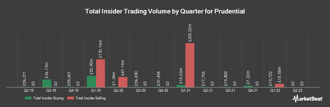 Insider Trading History for Prudential (LON:PRU)