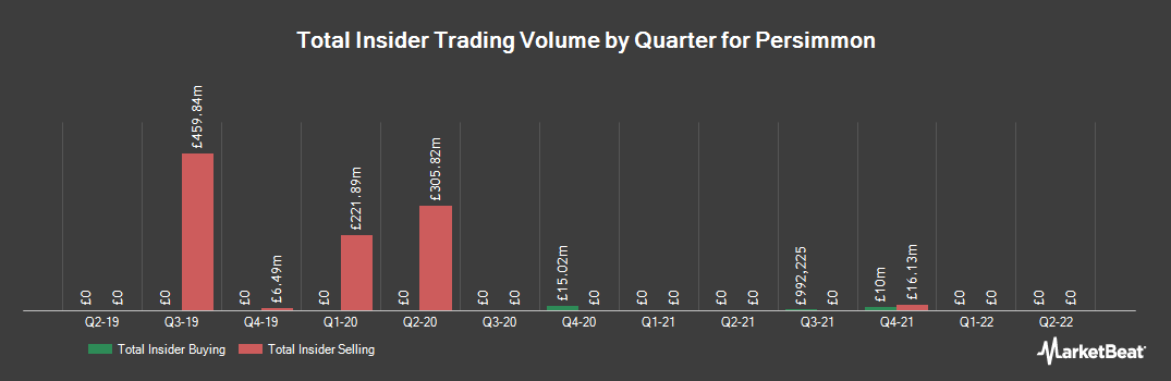 Insider Trading History for Persimmon (LON:PSN)