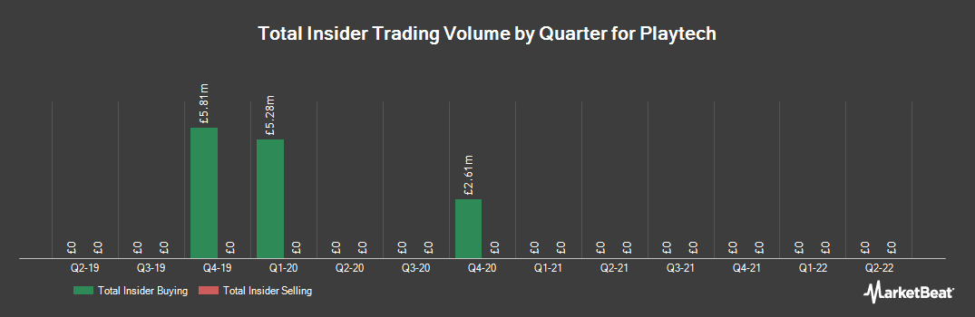 Insider Trading History for Playtech (LON:PTEC)