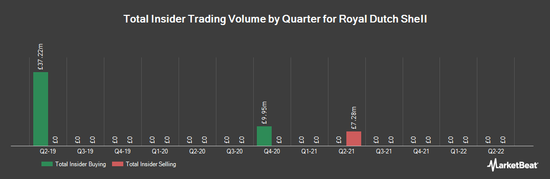 Insider Trading History for Royal Dutch Shell (LON:RDSA)