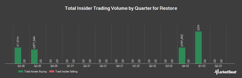 Insider Trading History for Restore (LON:RST)