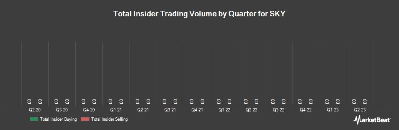 Insider Trading History for SKY (LON:SKY)