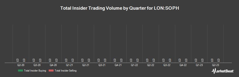 Insider Trading History for Sophos Group (LON:SOPH)