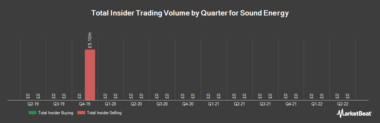 Insider Trading History for Sound Energy (LON:SOU)