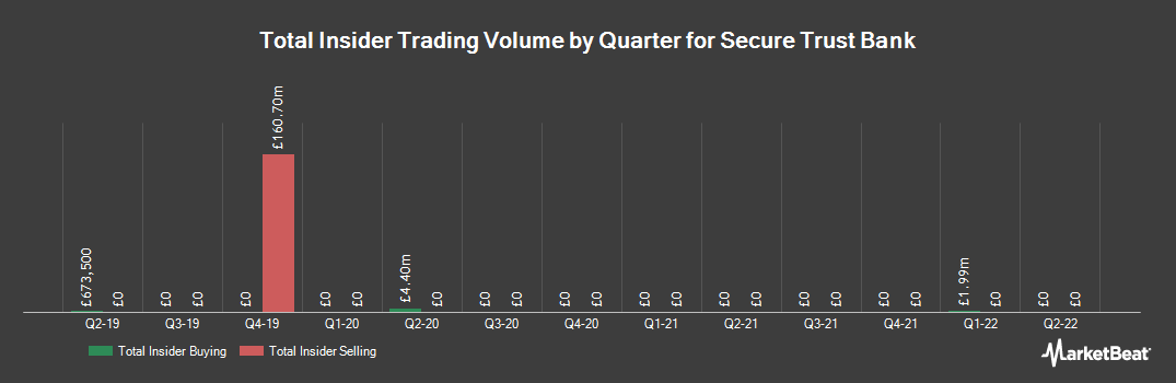 Insider Trading History for Secure Trust Bank (LON:STB)